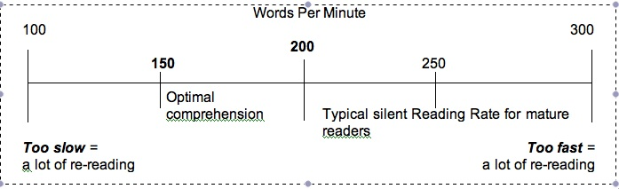 Words Per Minute_Line Graph